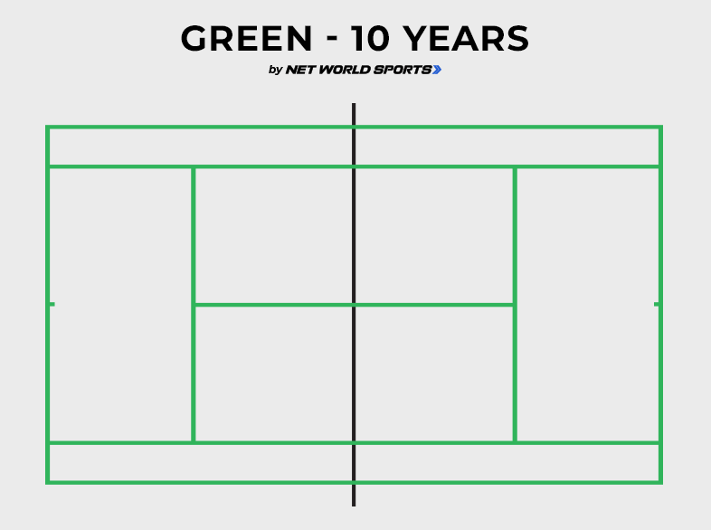 Mini green tennis court size