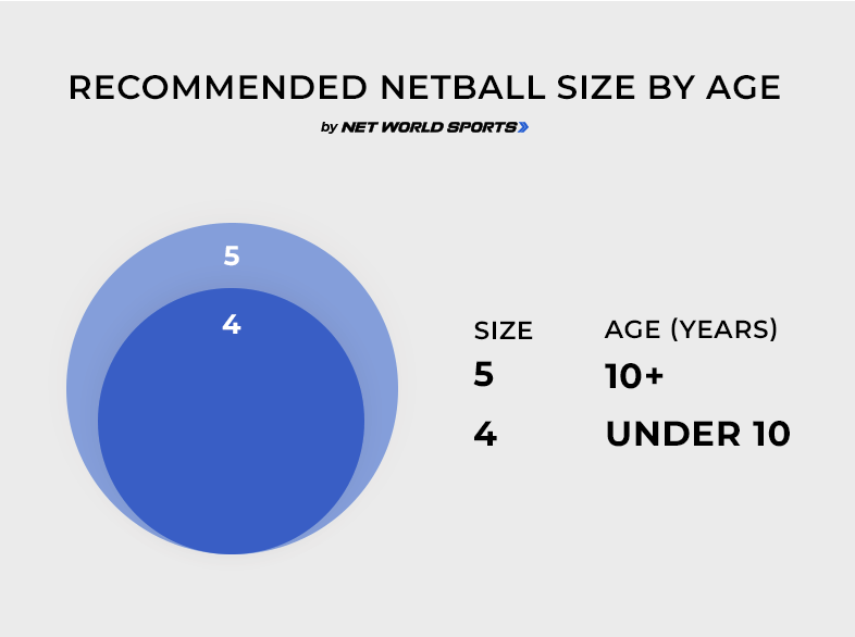 Netball Ball Size Guide Netball Size Chart Net World Sports