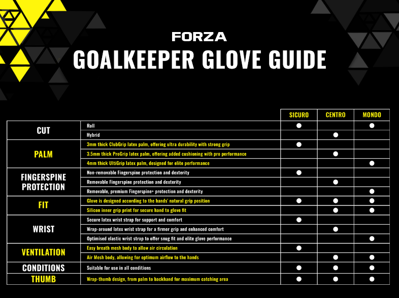 FORZA goalkeeper glove guide